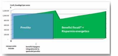 Benefici fiscali fotovoltaico