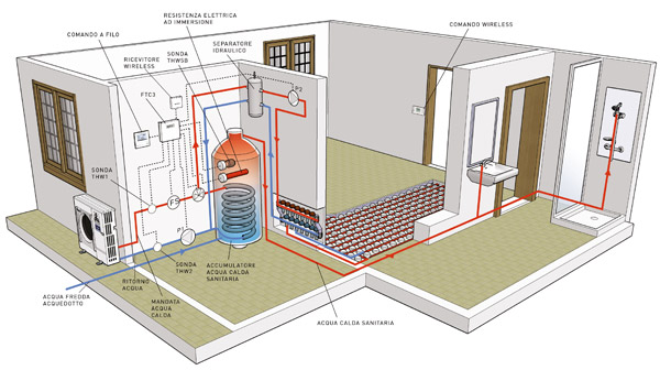 Pompa di calore idronica bioenergy for Impianto di riscaldamento con pompa di calore